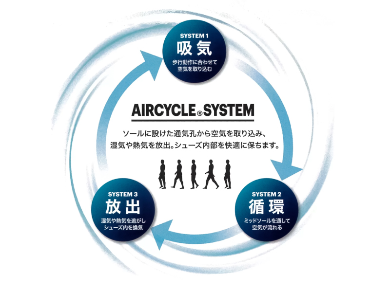 AIRCYCLE SYSTEM